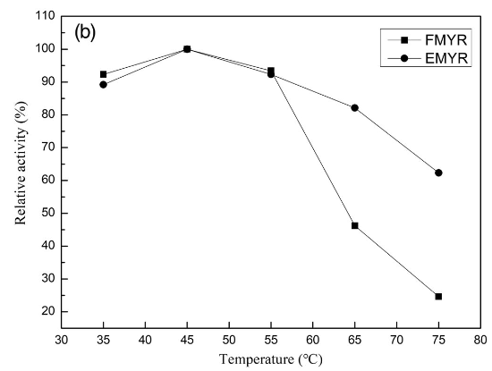 myrosinase activity temperatures