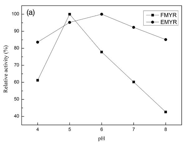 myrosinase pH