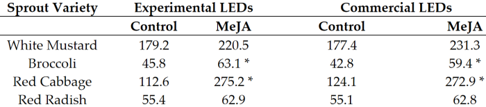 4 sprouts glusosinolates affected by LED and MeJa