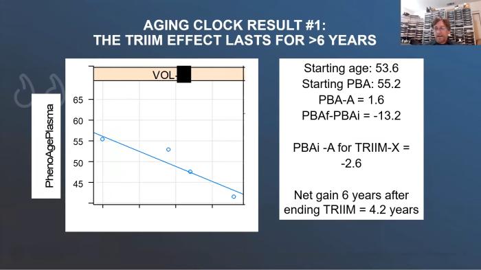 continued epigenetic age deceleration