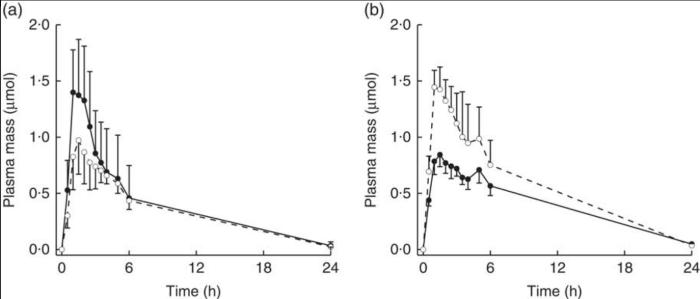 sulforaphane and erucin metabolites