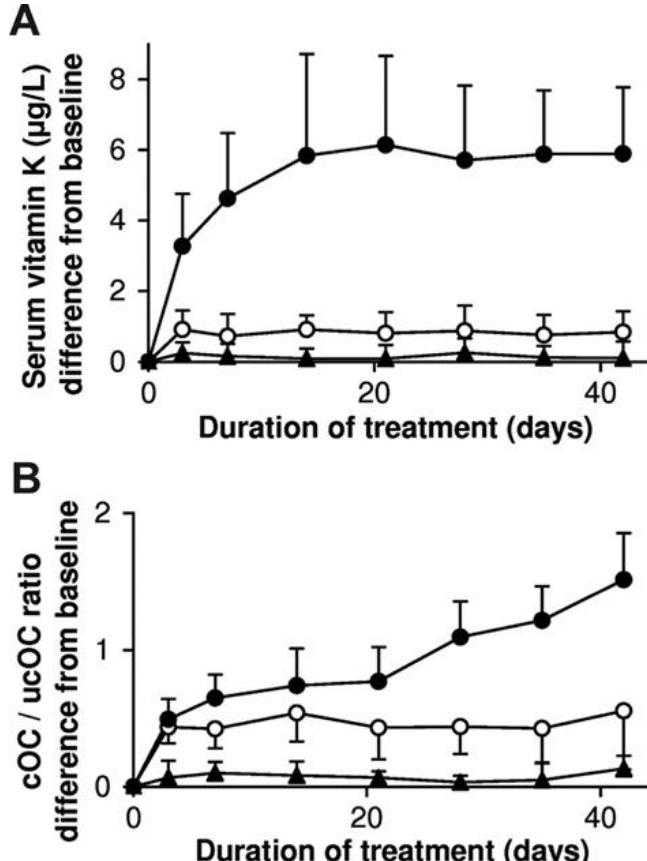 Vitamin K2 vs K1