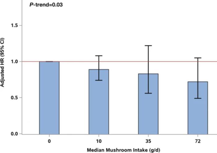 median mushroom intake