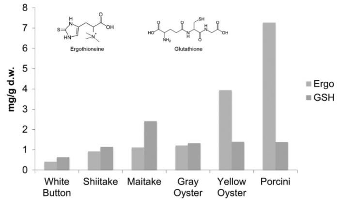 mushroom ergothioneine glutathione