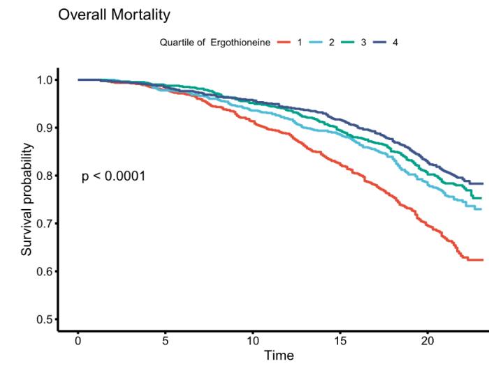overall mortality and ergothioneine