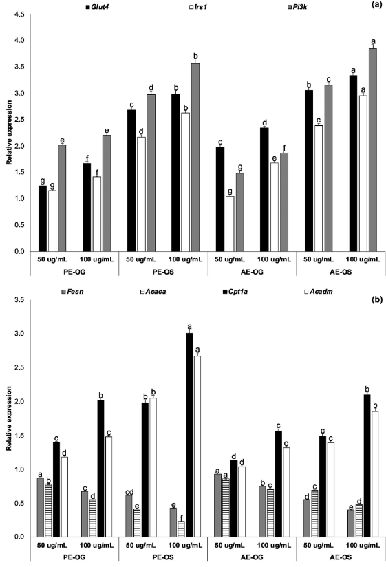 Effect of oat grain and sprouts on glucose (a) and lipid (b) metabolism