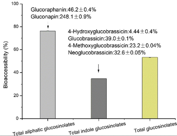 aliphatic glucosinolate bioavailability