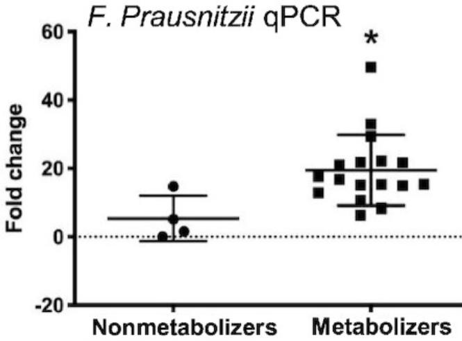 AVA metabolizers